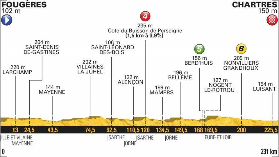 TDF18Stage7