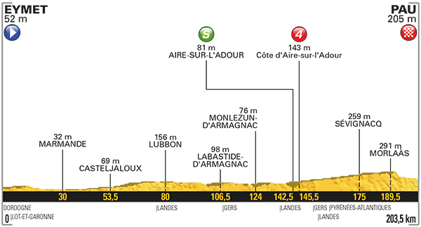 TdF17Stage11