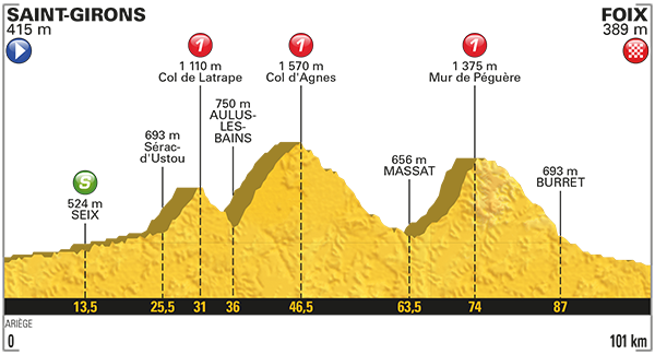 TdF17Stage13